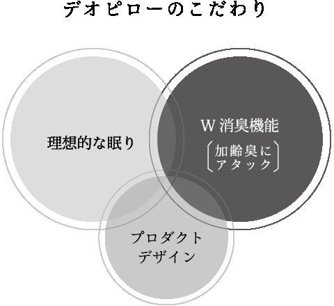 デオピローのこだわり 理想的な眠り W消臭機能〔加齢臭にアタック〕 プロダクトデザイン